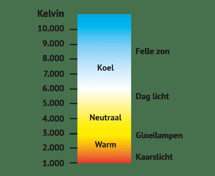 kleur-temperatuur