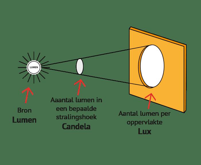 lumen-candela-lux